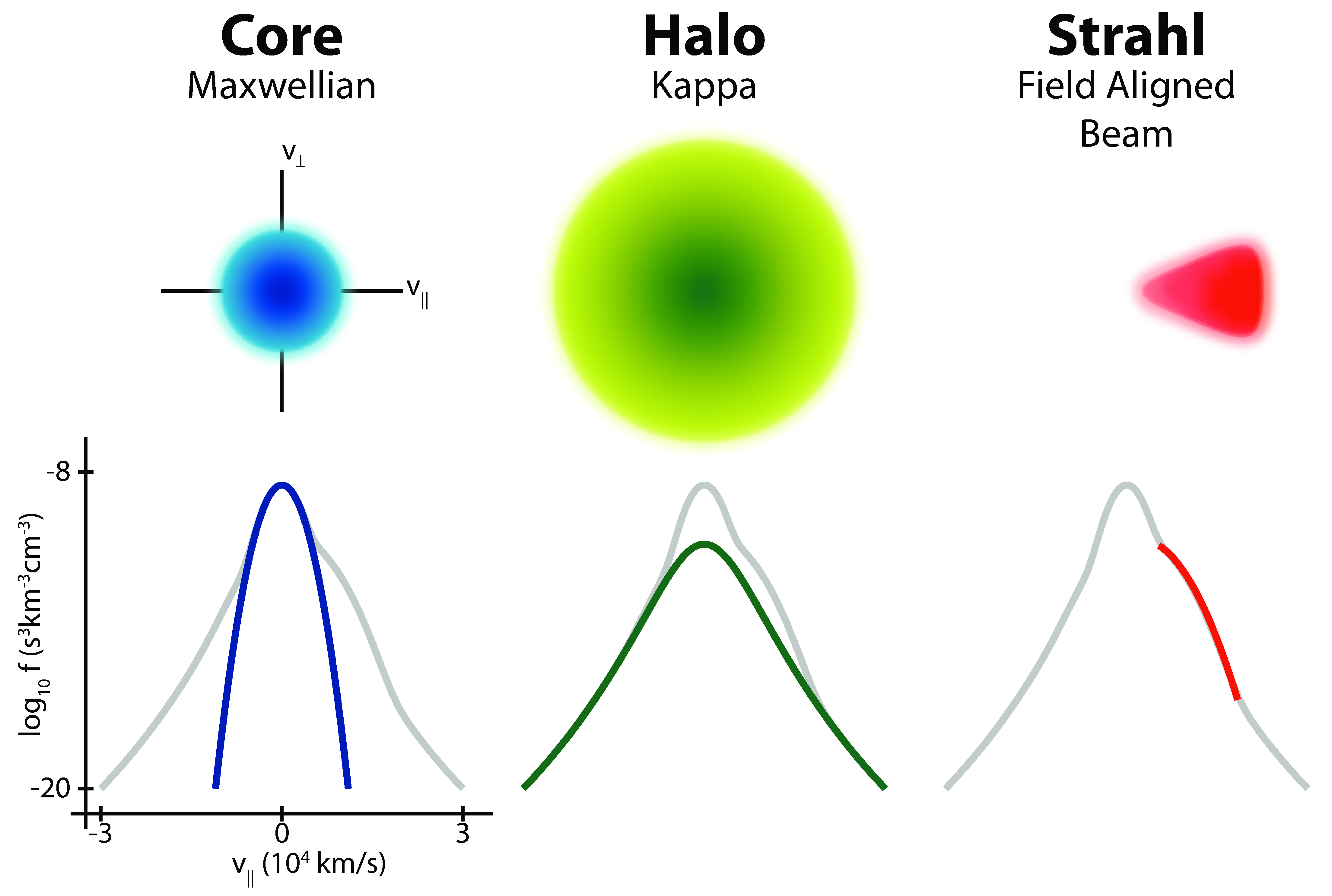 Space Physics Illustrations Solar Wind Diagram Electrons Illustrating