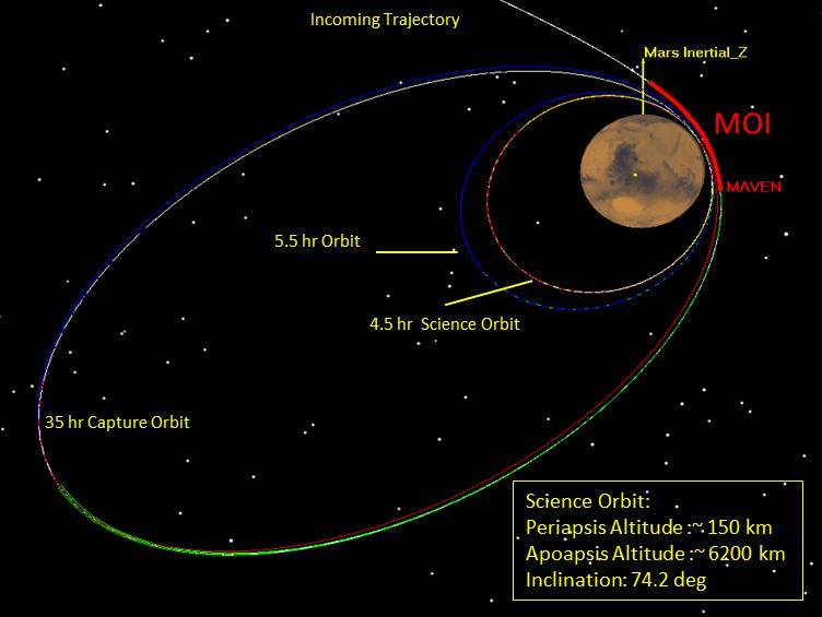 Maven Orbit