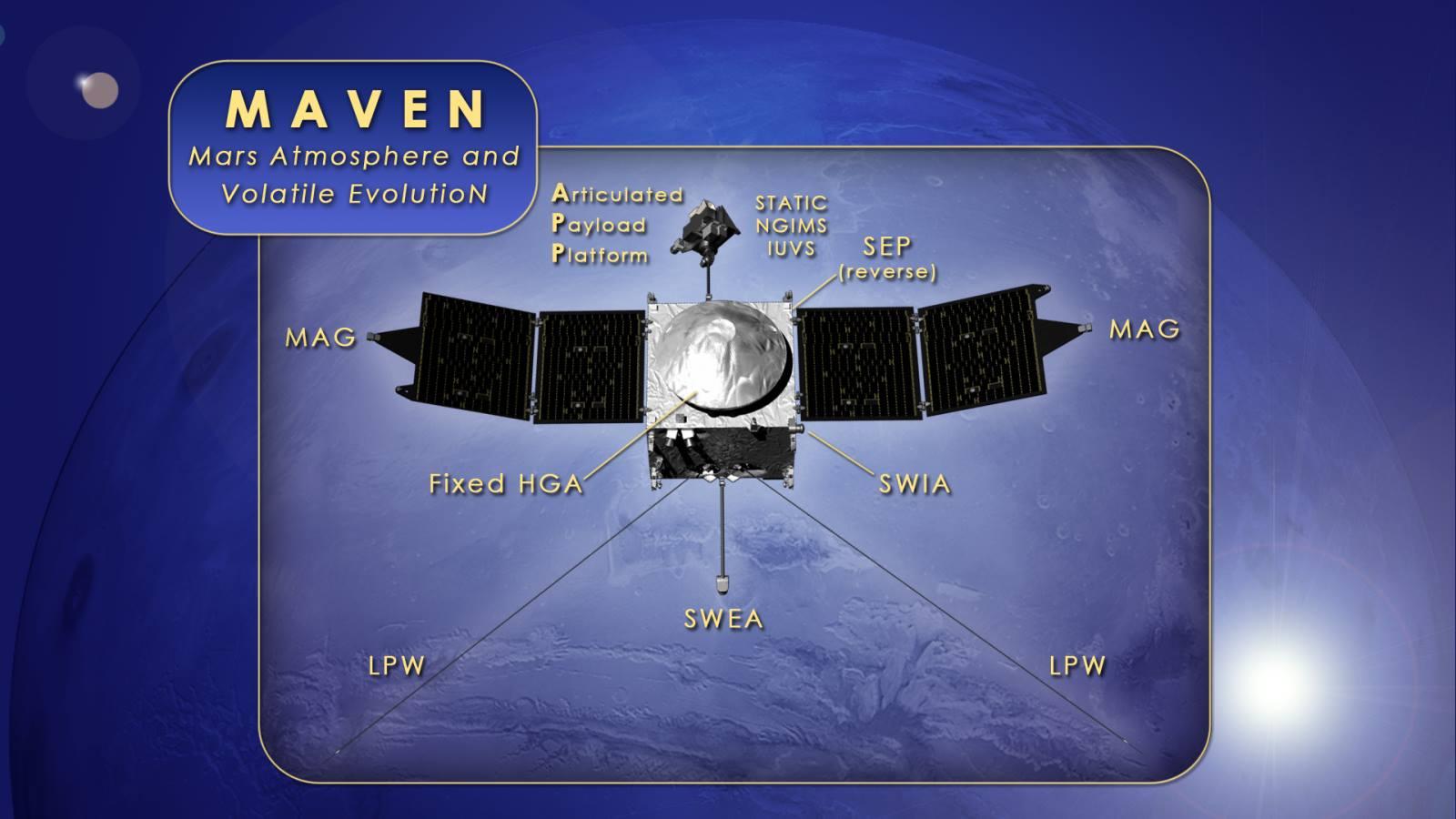 MAVEN Instruments