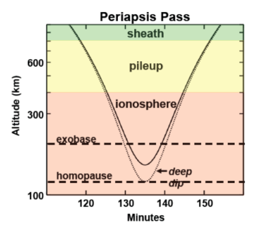 Periapsis Path