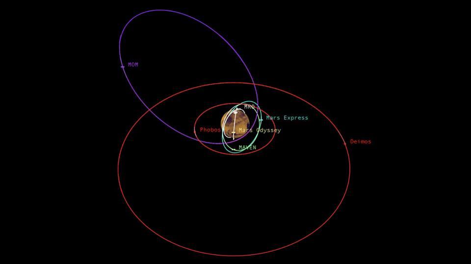 NASA's MAVEN Mission to Mars Timeline Photo