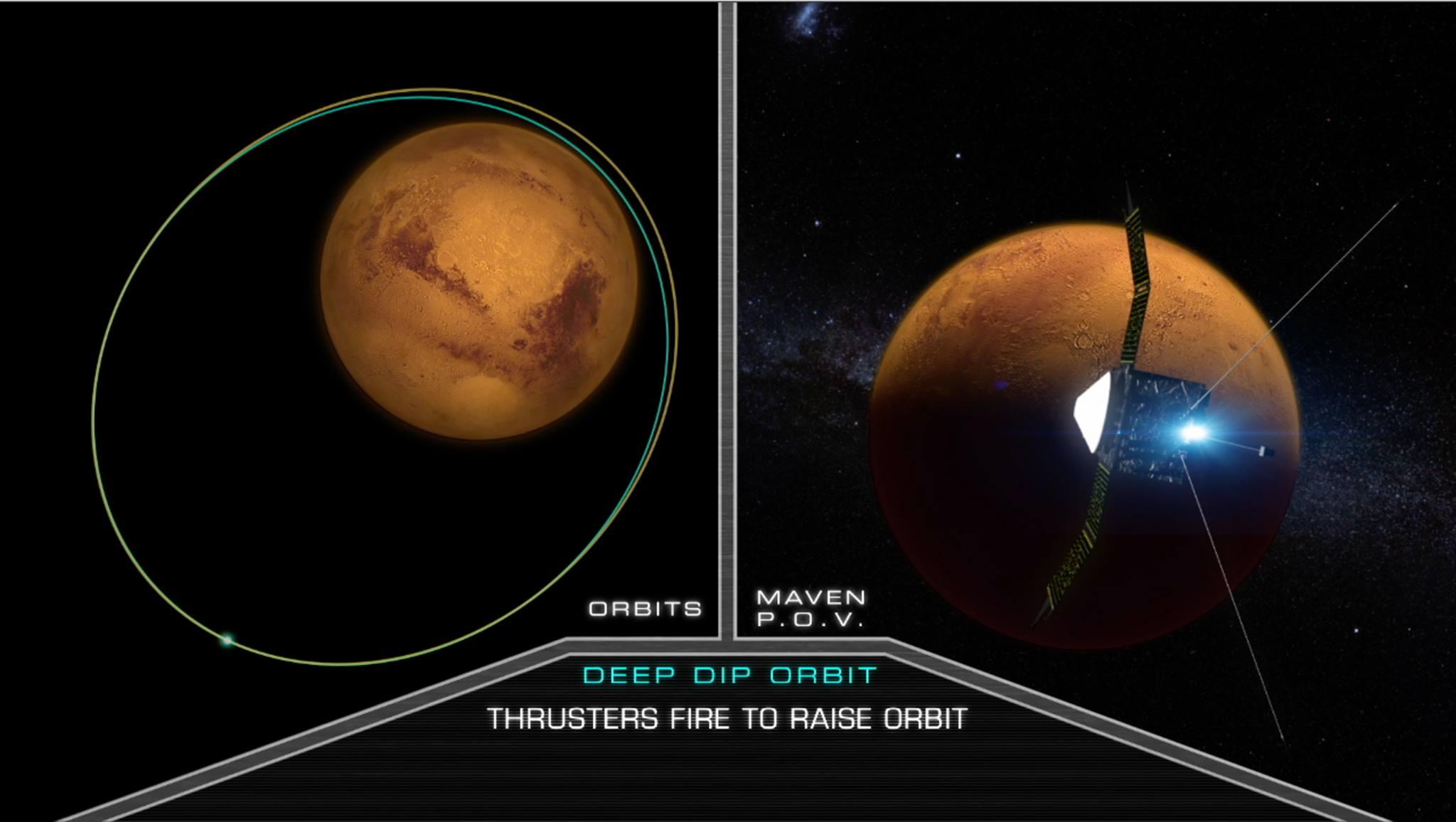 MAVEN Completes 4th Deep Dip Campaign. (Image credit: NASA Goddard)